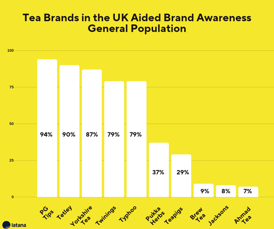 Tea Brands UK Brand Awareness General Population