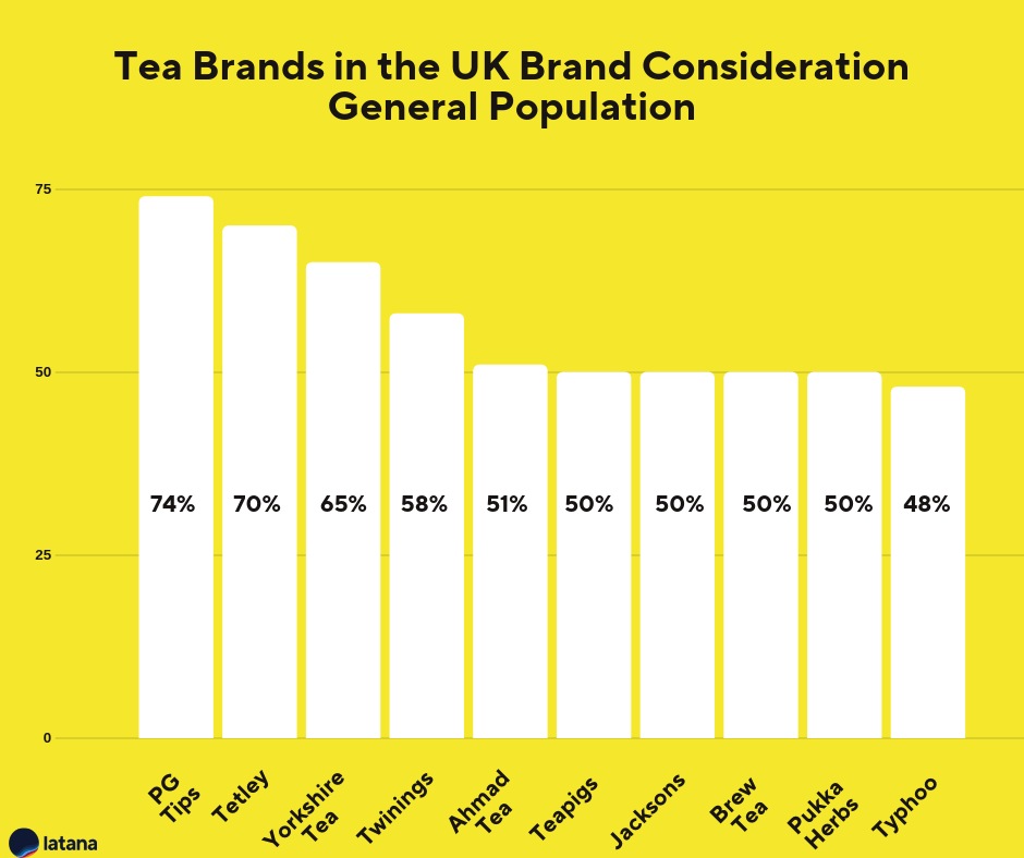 Tea Brands UK Brand Consideration General Population Brand Tracking Results