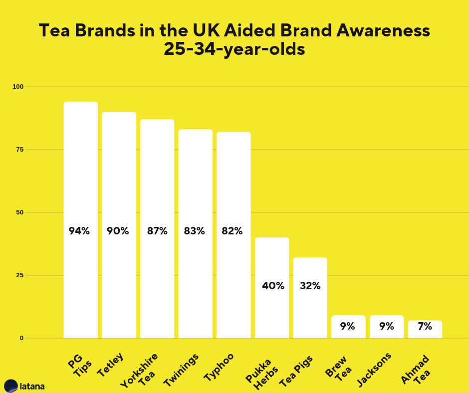Tea Brands UK Brand Awareness 25-34-year-olds Brand Tracking Results