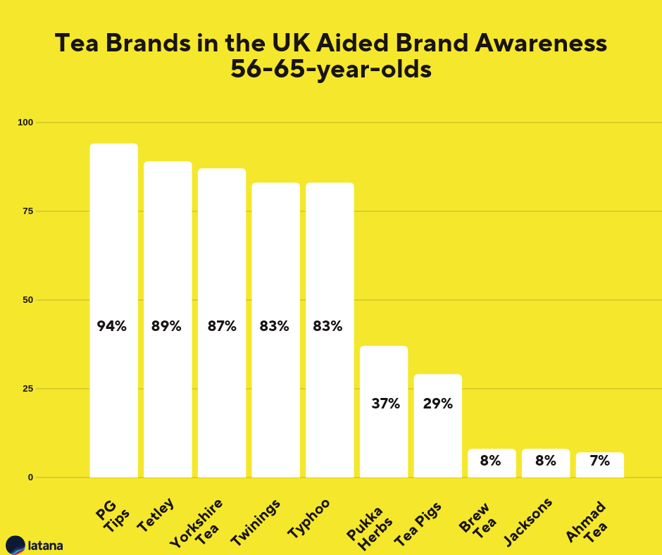 Tea Brands UK Brand Awareness 56-65-year-olds Brand Tracking Results