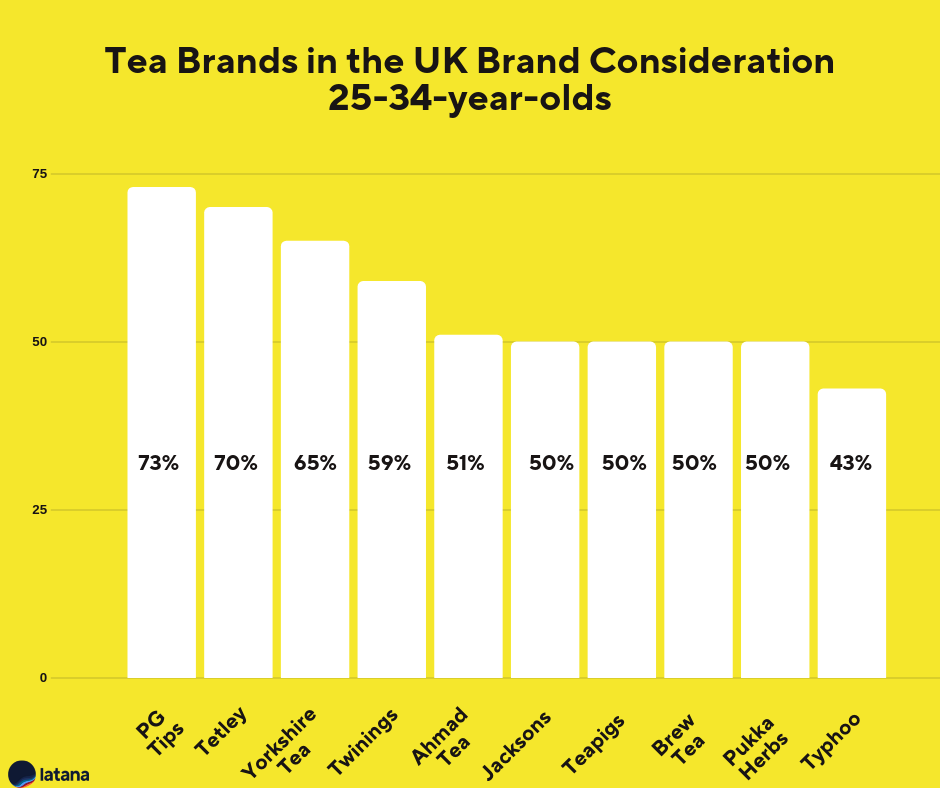 Tea Brands UK Brand Conisderation 25-34-year-olds Brand Tracking Results