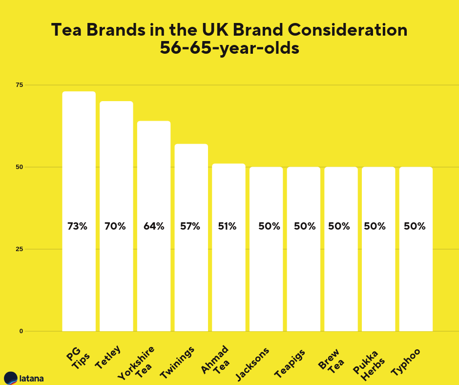 Tea Brands UK Brand Consideration 56-65-year-olds Brand Tracking Results