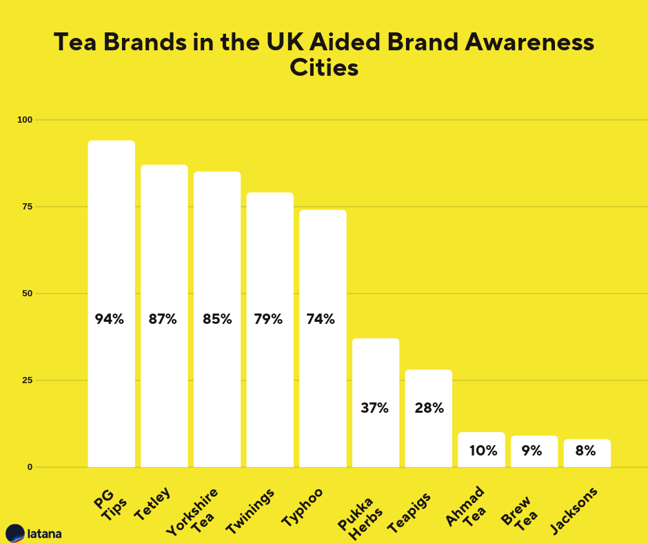 Tea Brands UK Brand Awareness Cities