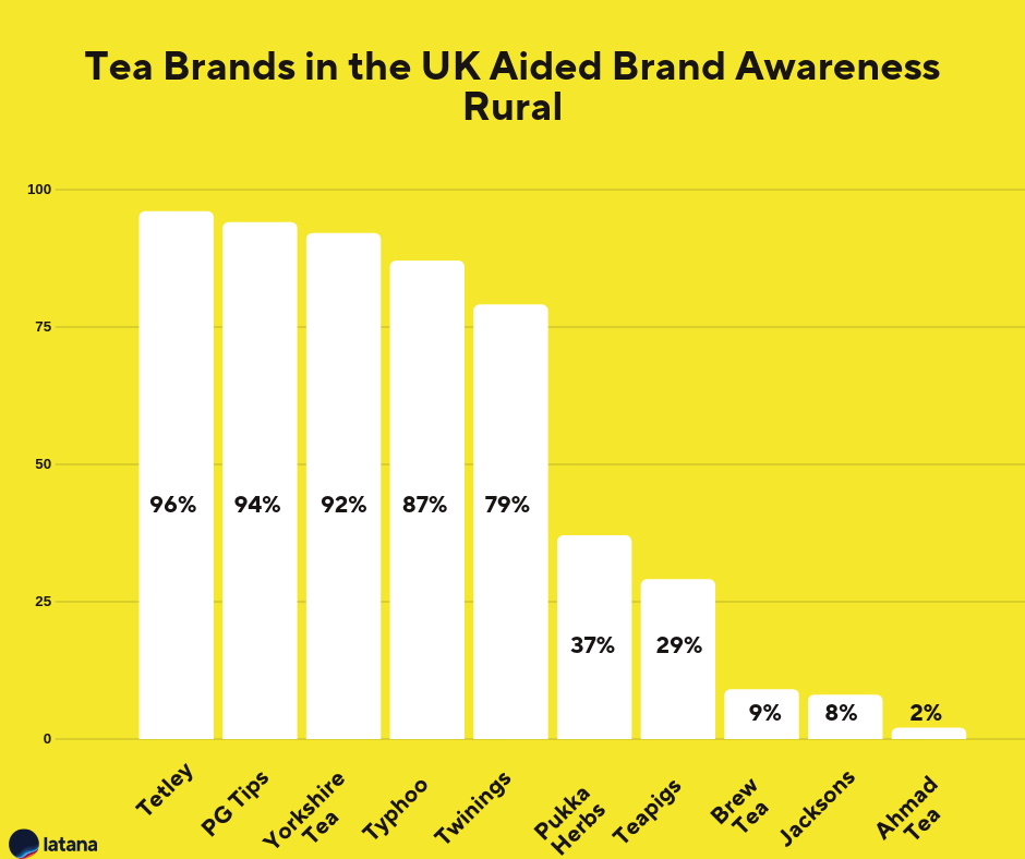 Tea Brands Brand Awareness UK Rural