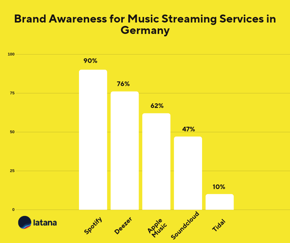 Brand Awareness for Music Streaming Services in Germany Brand Tracking Results