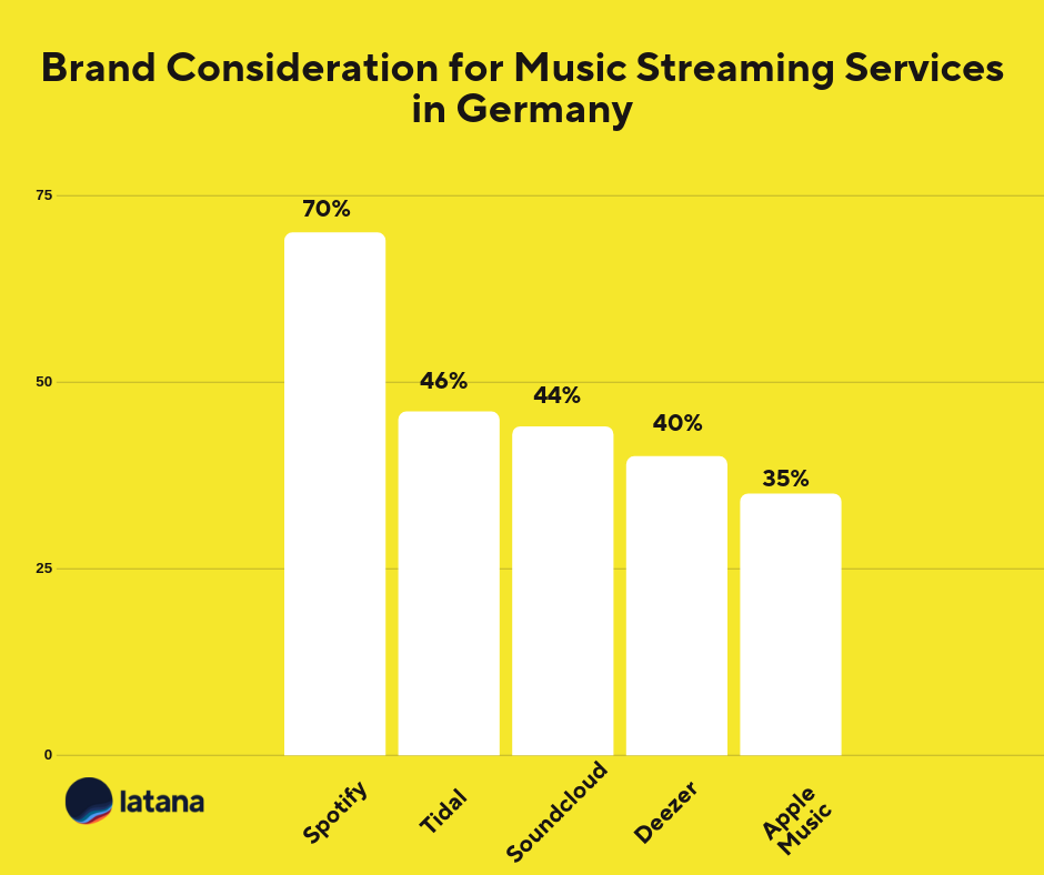 Brand Consideration for Music Streaming Services in Germany Brand Tracking Results
