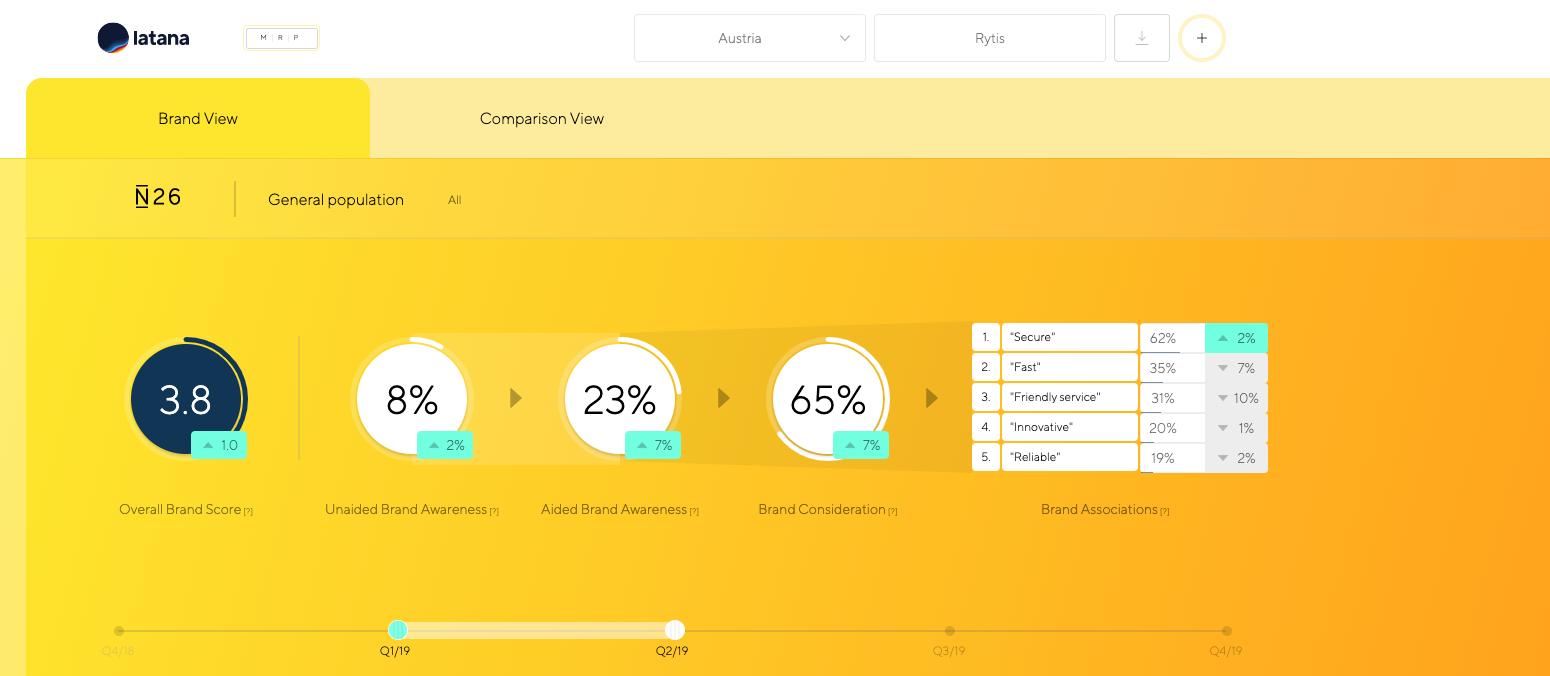 Latana Brand Analytics Platform Brand View