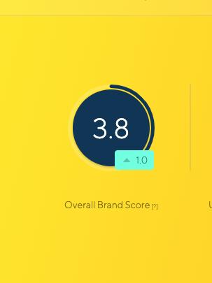Latana brand analytics brand score