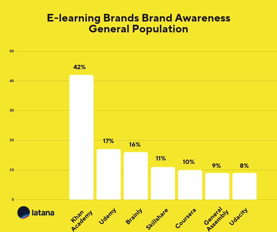 E-learning brand awareness general population Brand Tracking Results
