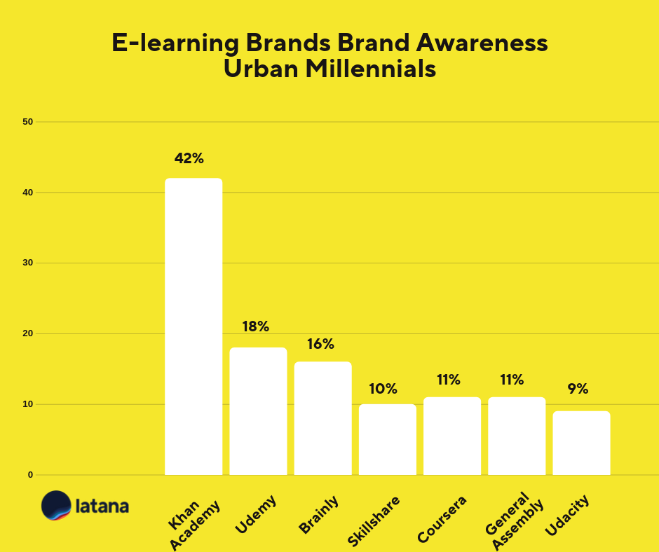 E-learning brand awareness urban Brand Tracking Results