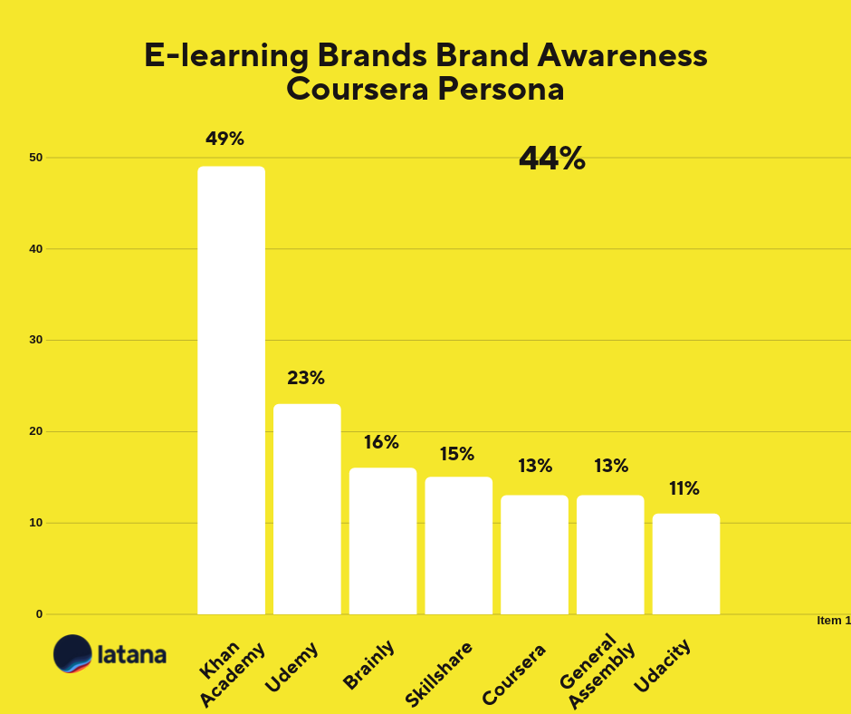 Brand Awareness Coursera Persona Brand Tracking Results