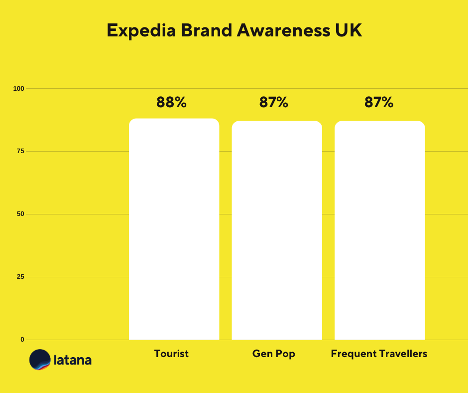 Expedia Brand Awareness UK Brand Tracking Results