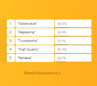 Monzo Brand Associations Brand Tracking Results