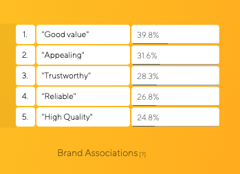 Atom Bank Brand Associations Brand Tracking Results