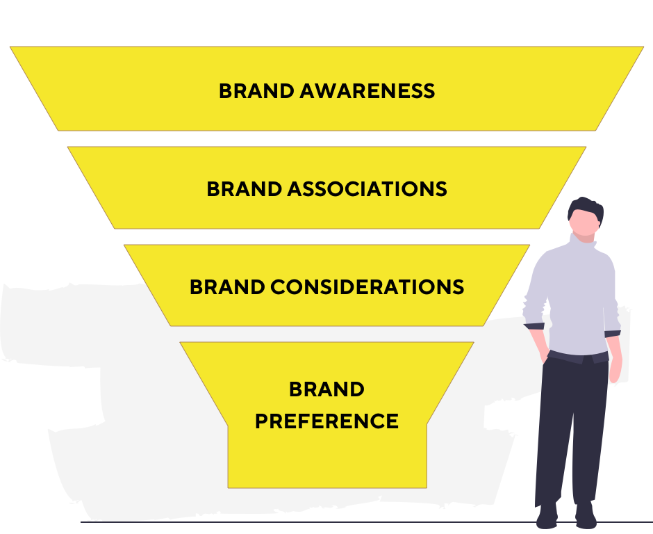 top-of-the-funnel content company brand awareness