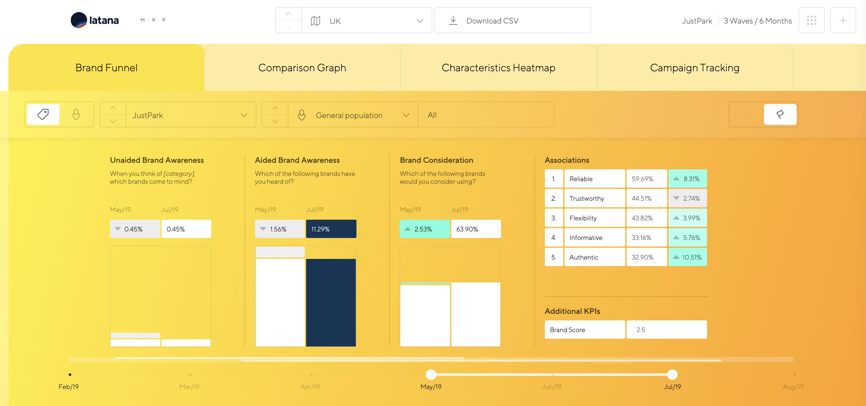 Latana Brand Analytics Brand Funnel