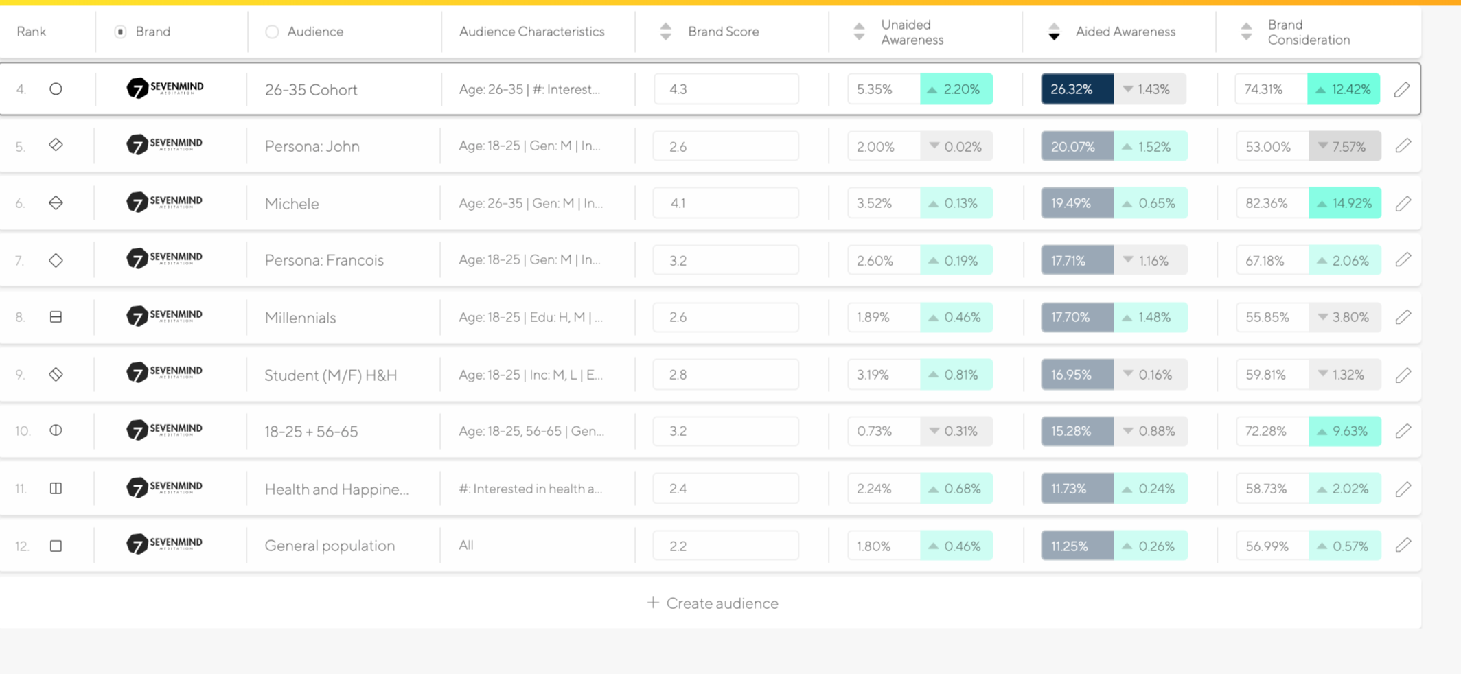 Audience List Cards Latana Brand Analytics