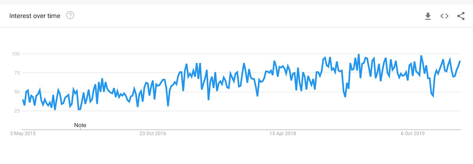 Sentiment analysis Google Trends