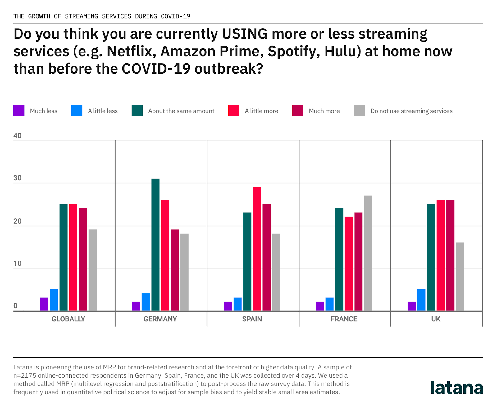 streaming services customer data