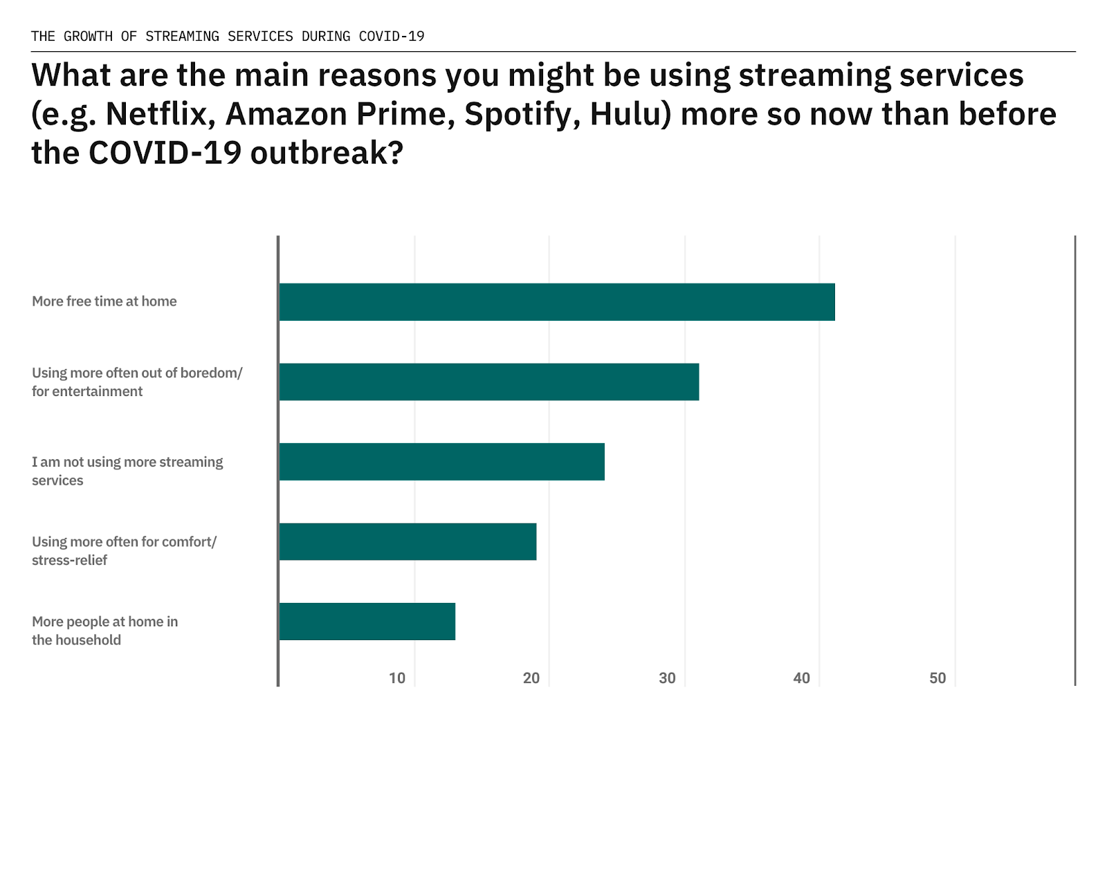 streaming services data chart
