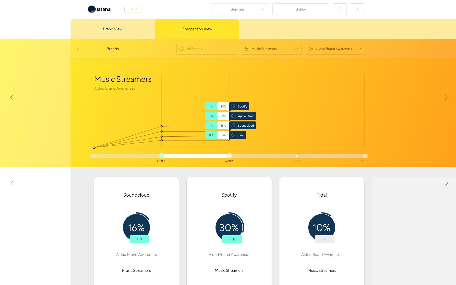 Latana brand analytics comparison view chart