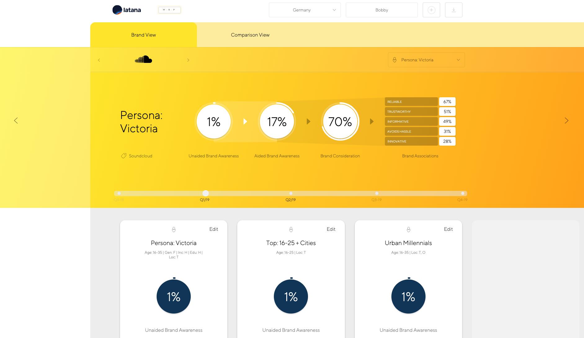 Latana brand tracking software brand view screen
