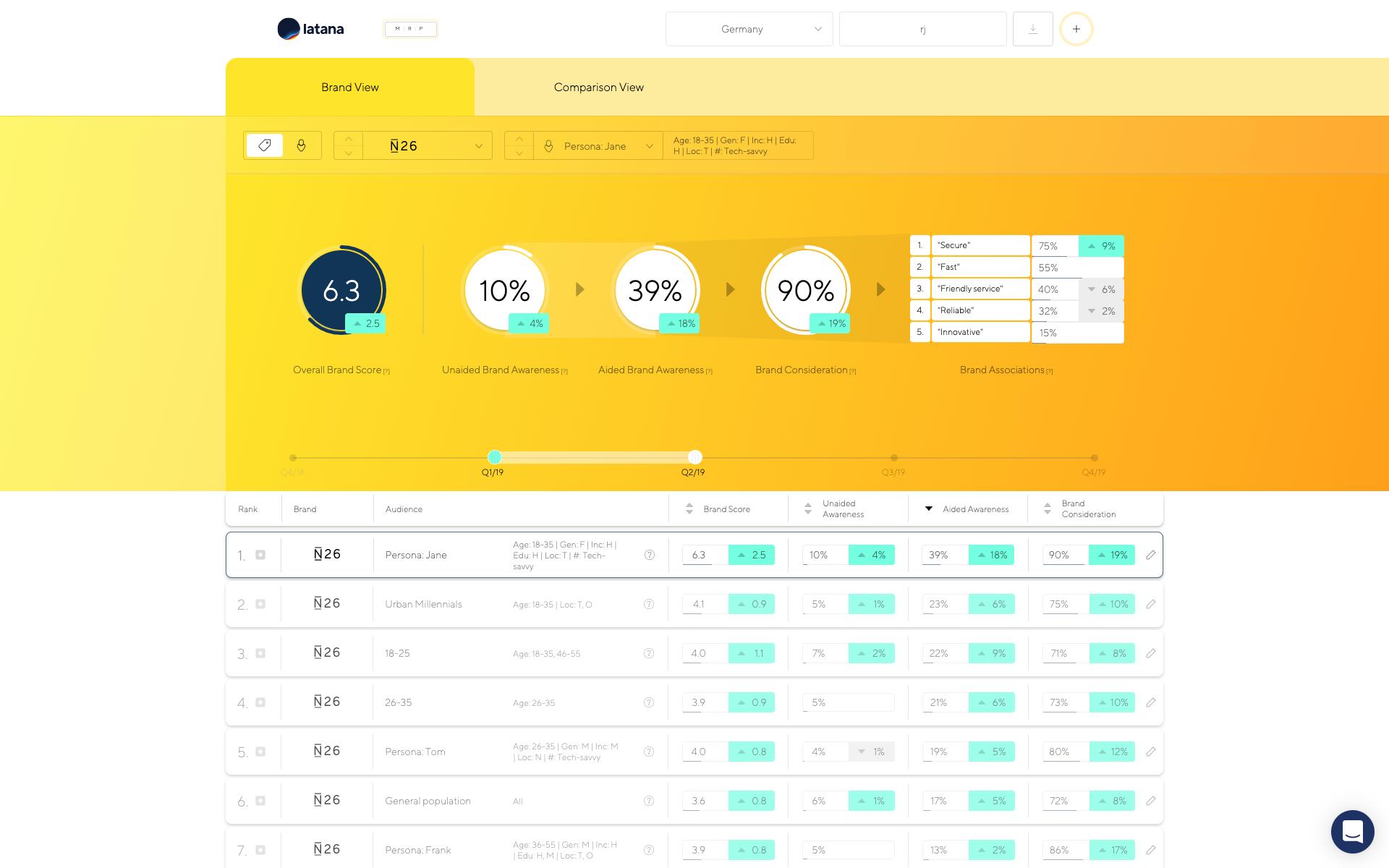 Latana brand analytics platform