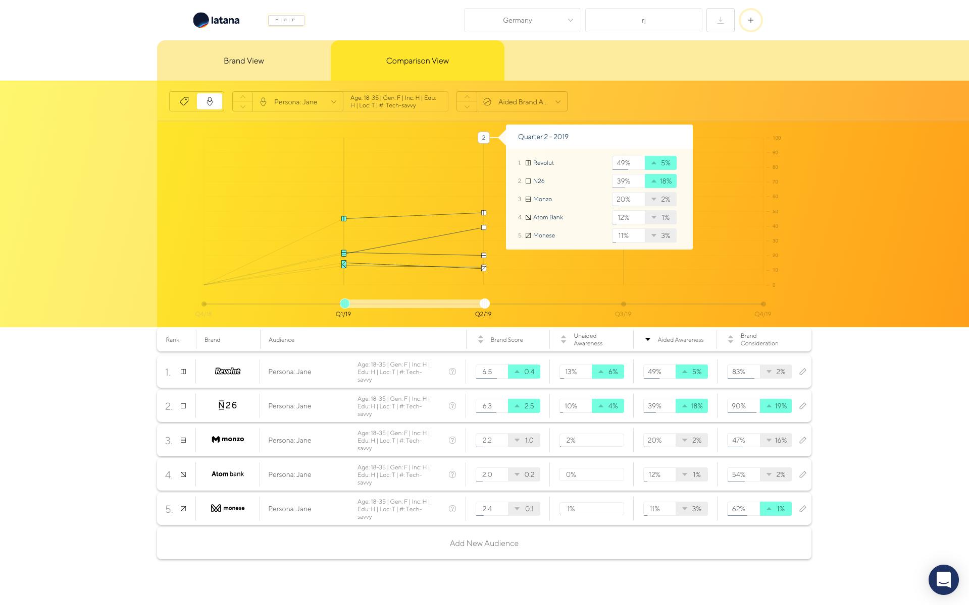Latana brand analytics comparison view