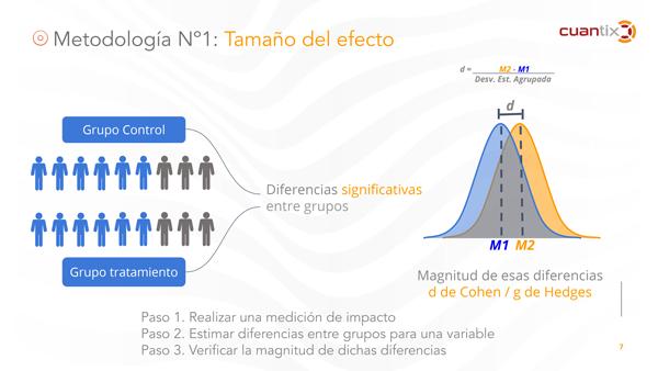 teoría del cambio, medición de impacto, cuantix, software de medición de impacto, tamaño del efecto
