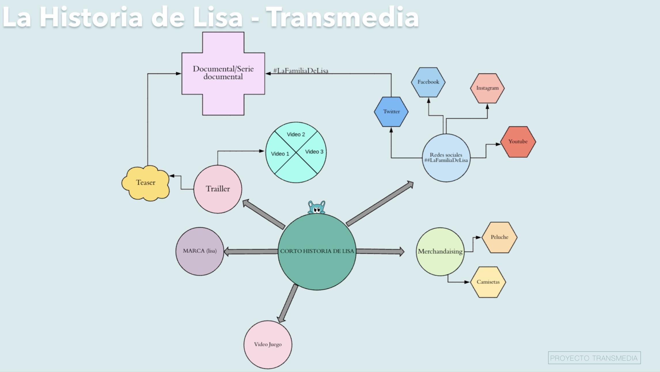 Estrategia Transmedia La Historia De Lisa