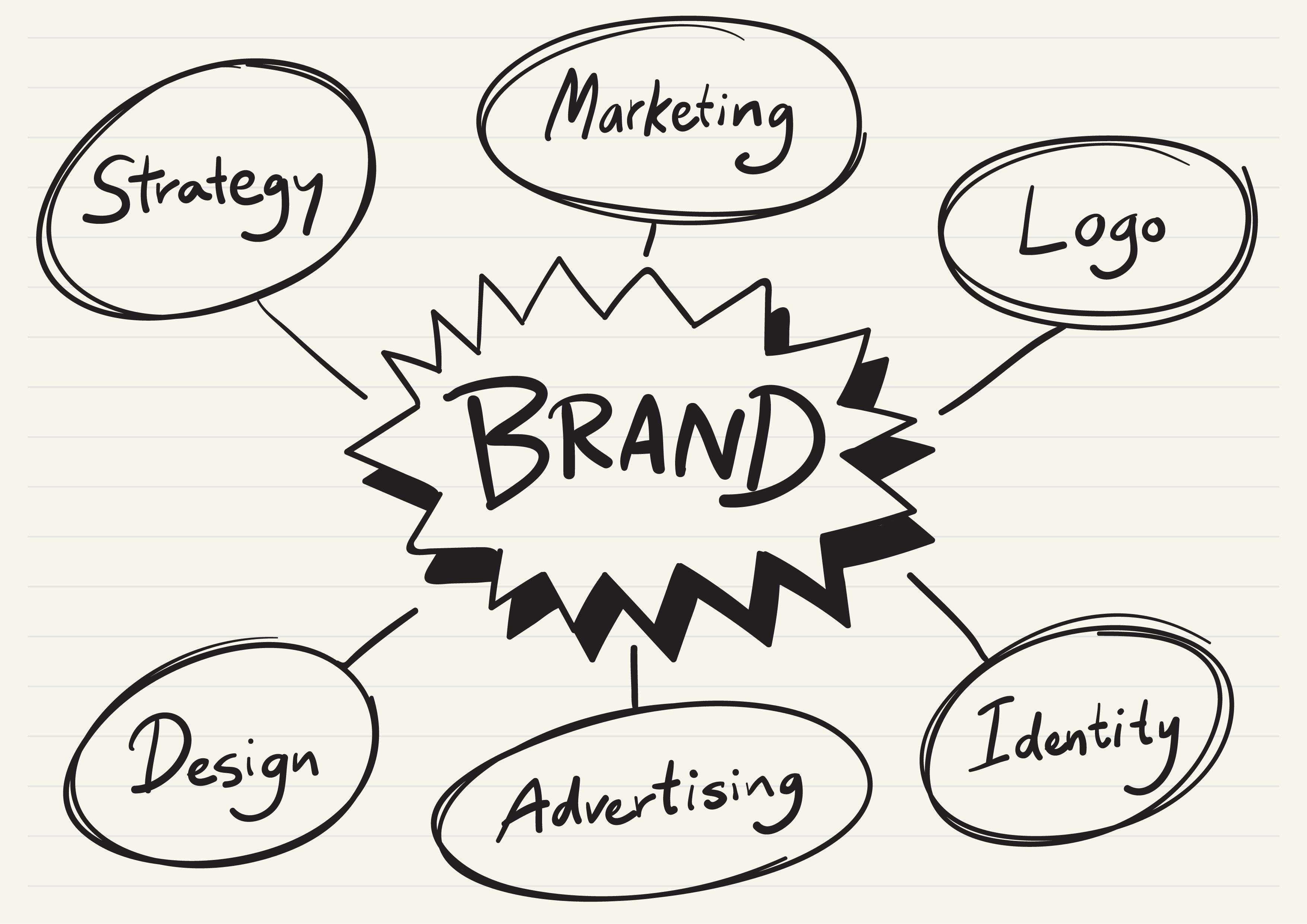 Gestión de marca, elementos