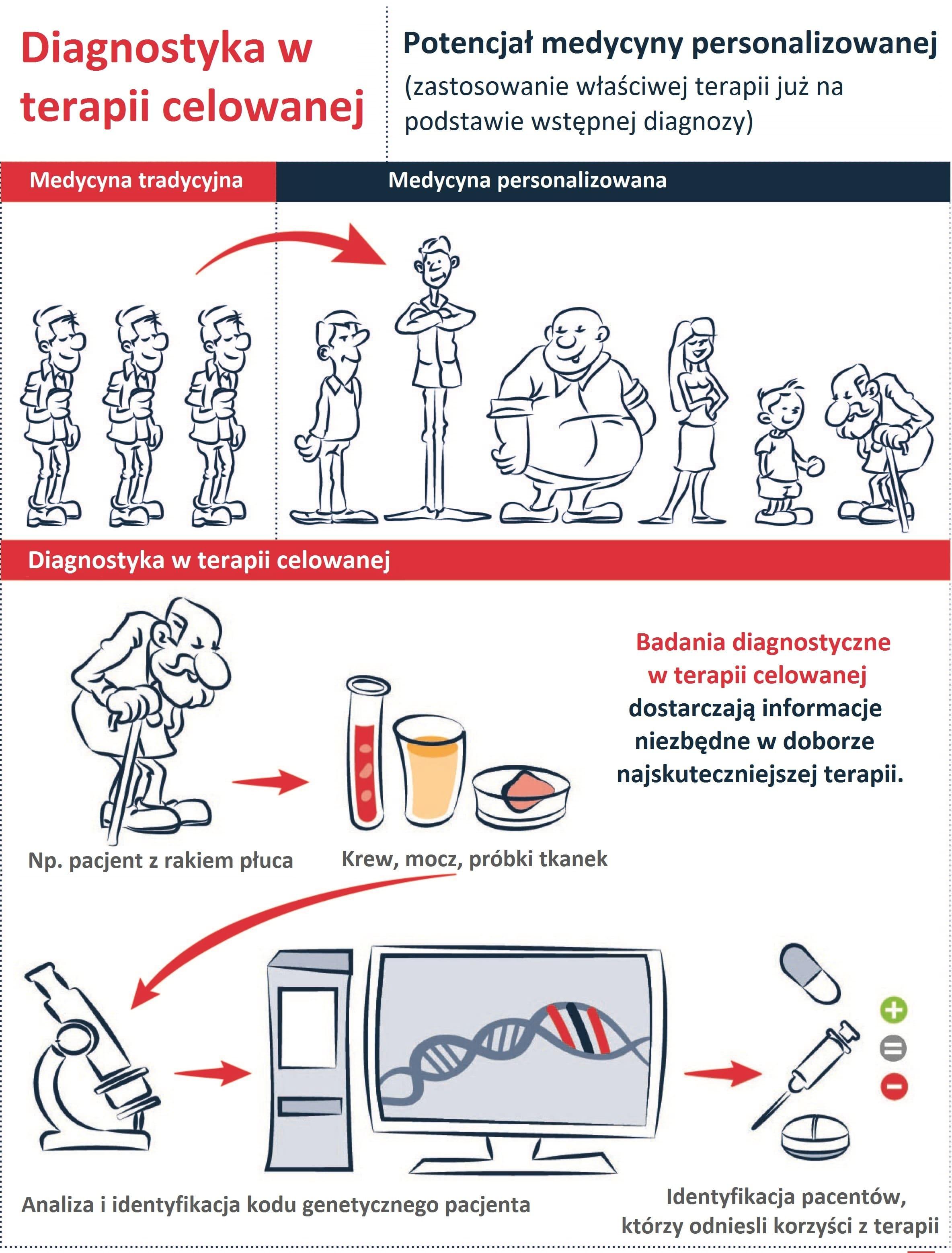 Diagnostyka w terapii celowanej_Potencjał medycyny personalizowanej