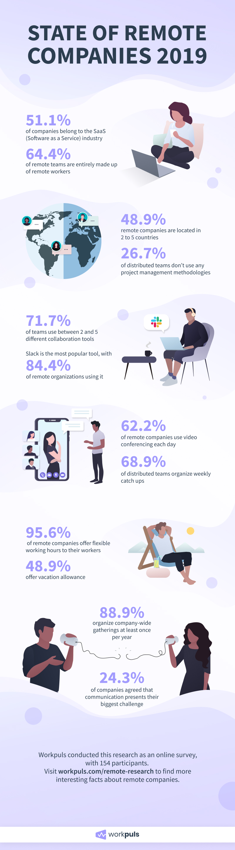 remote companies infographic