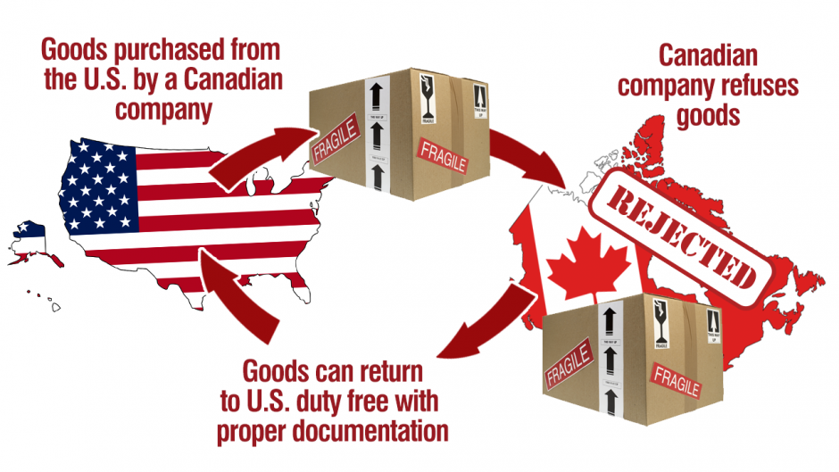 Canadian Company Purchases Goods from the U.S.