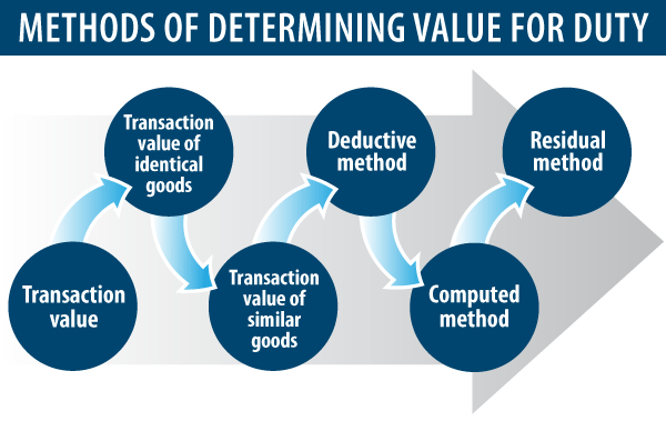 6 Methods Of Determining Customs Valuation