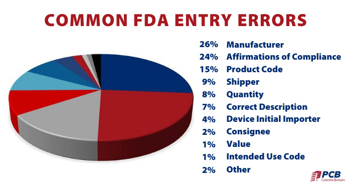 10 FDA Compliance Errors That You Can Avoid