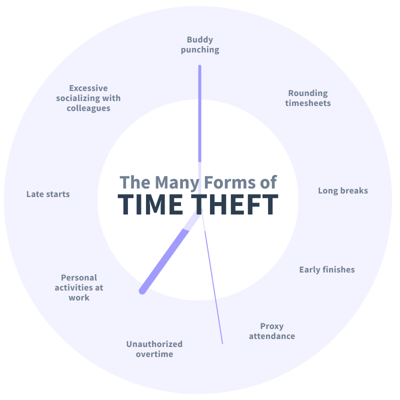 forms of time theft