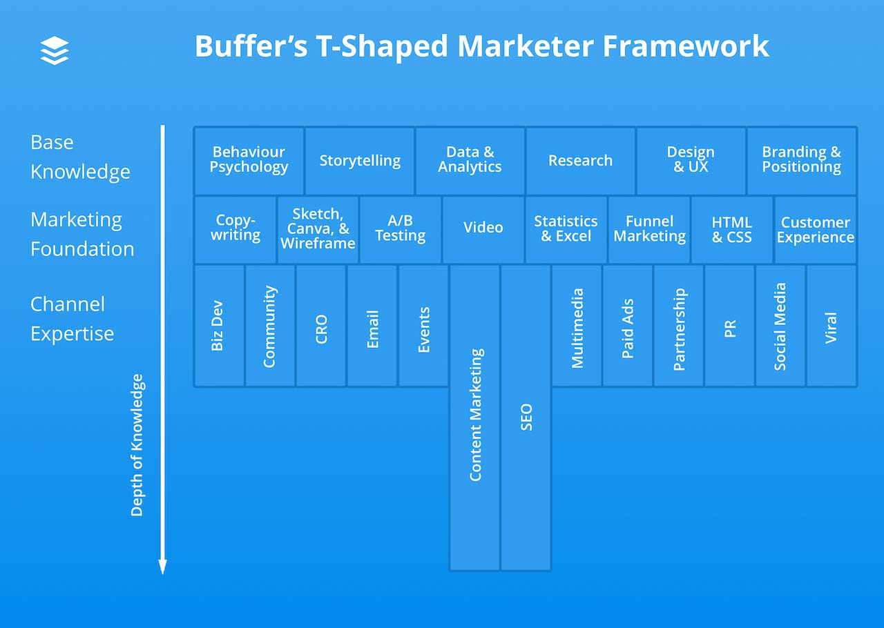 T shaped marketer framework from Buffer