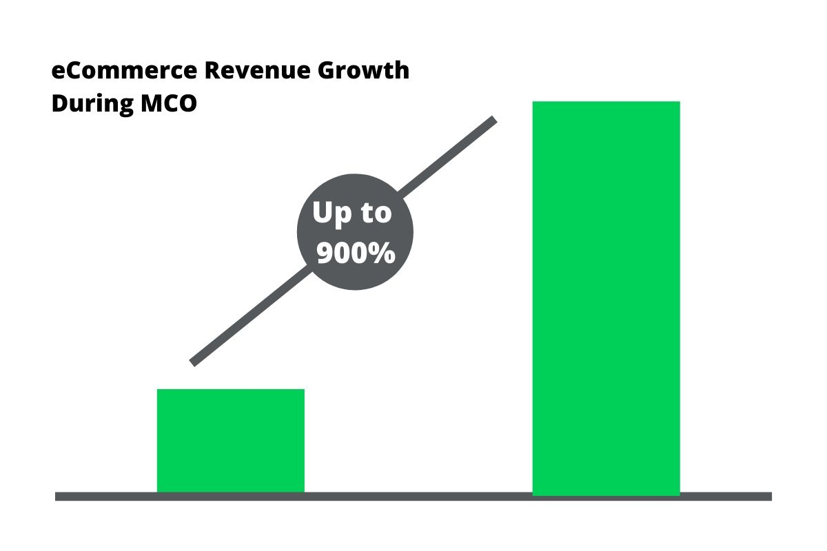 malaysia ecommerce revenue growth during mco
