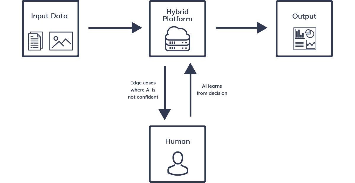 input and output with hybrid platform workflow