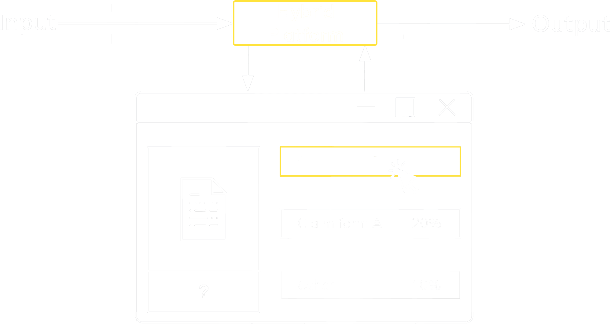 Flow chart of integrating hybrid platform into input and output process