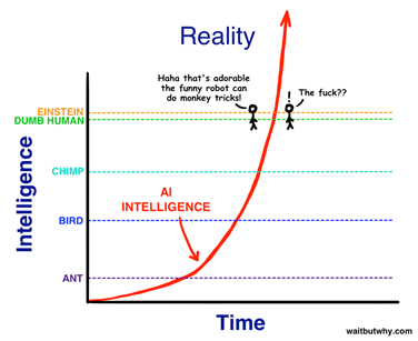 Intelligence spectrum of AI