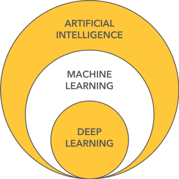 AI, ML and Deep Learning Graph