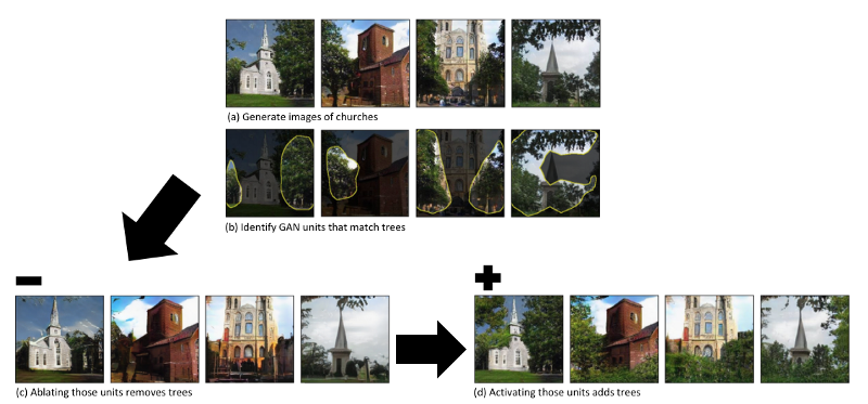 Example image of identifying GAN units that match objects