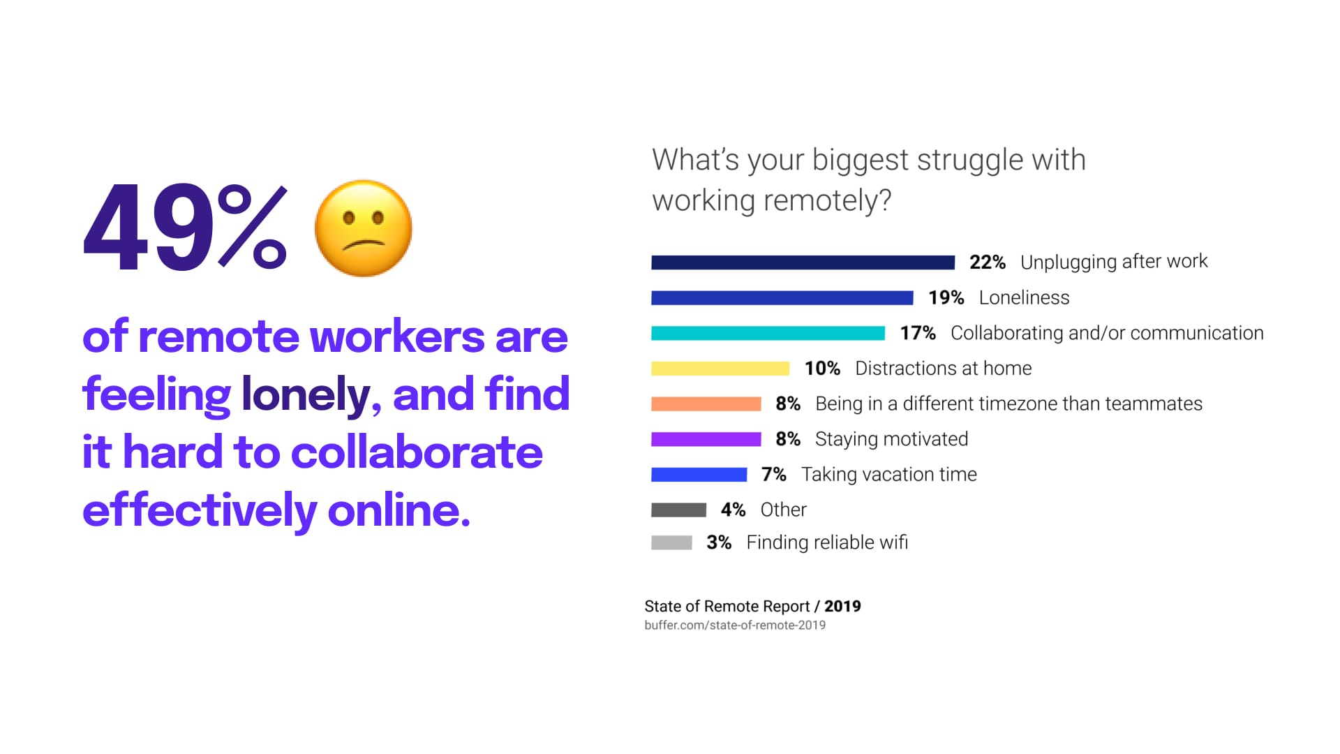49% of remote workers are feeling lonely, and find it hard to collaborate effectively online.
