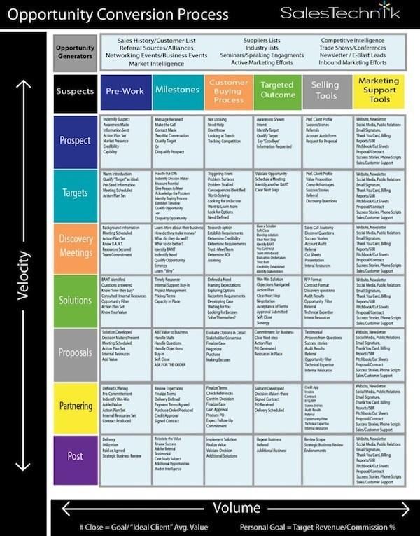 Salestechnik sales process