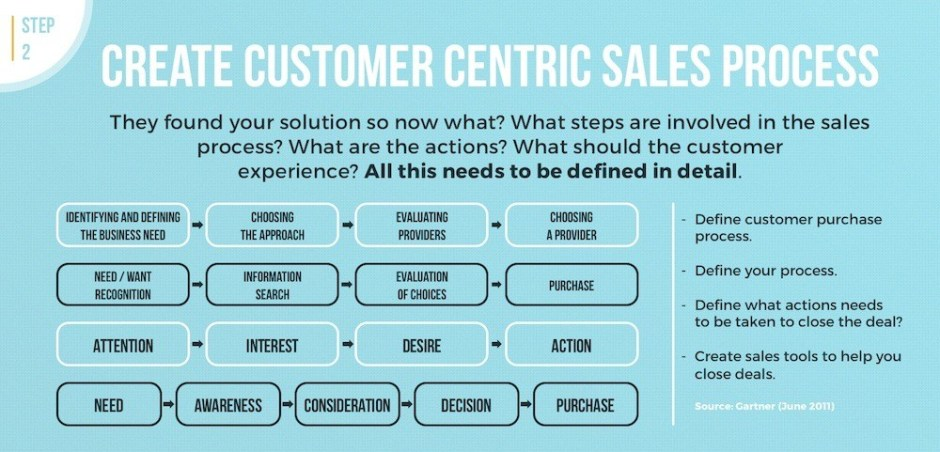 customer-centric sales process partner programs