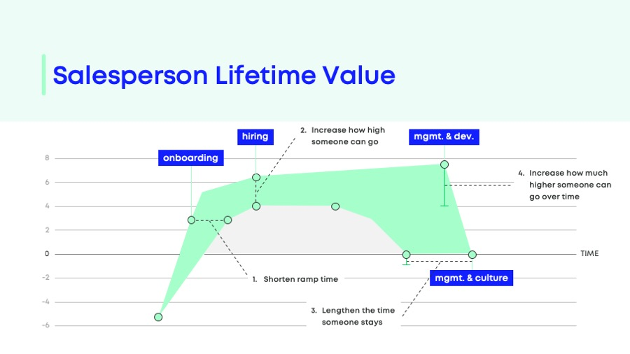 lifetime value channel partner program salesperson
