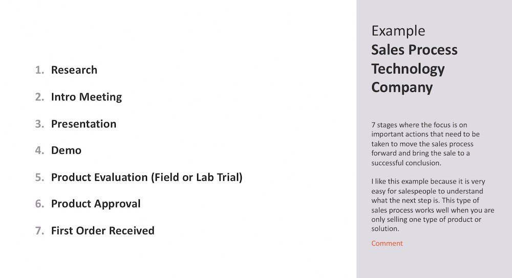 Example Engineered Sales Process Technology Company