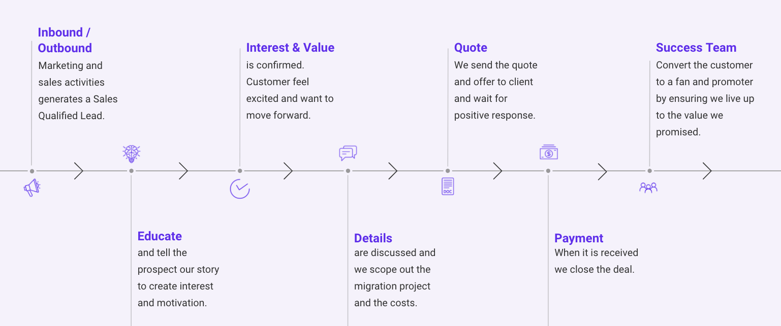 Example Sales Process SaaS product sales